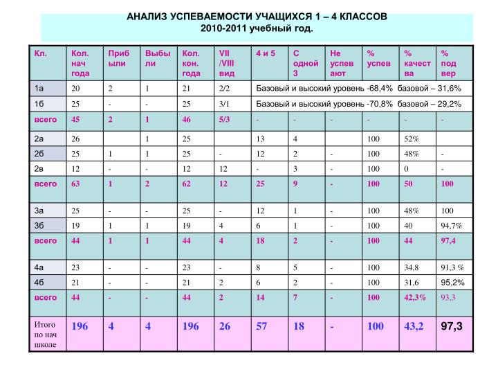 АНАЛИЗ УСПЕВАЕМОСТИ УЧАЩИХСЯ 1 – 4 КЛАССОВ