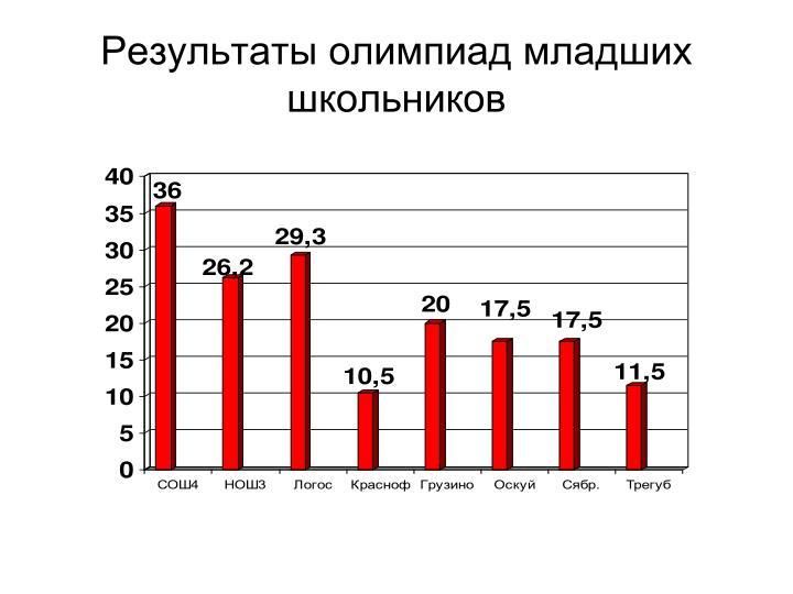 Результаты олимпиад младших школьников