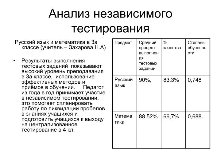 Анализ независимого тестирования