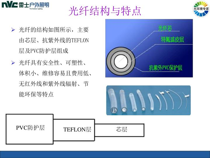 光纤结构与特点