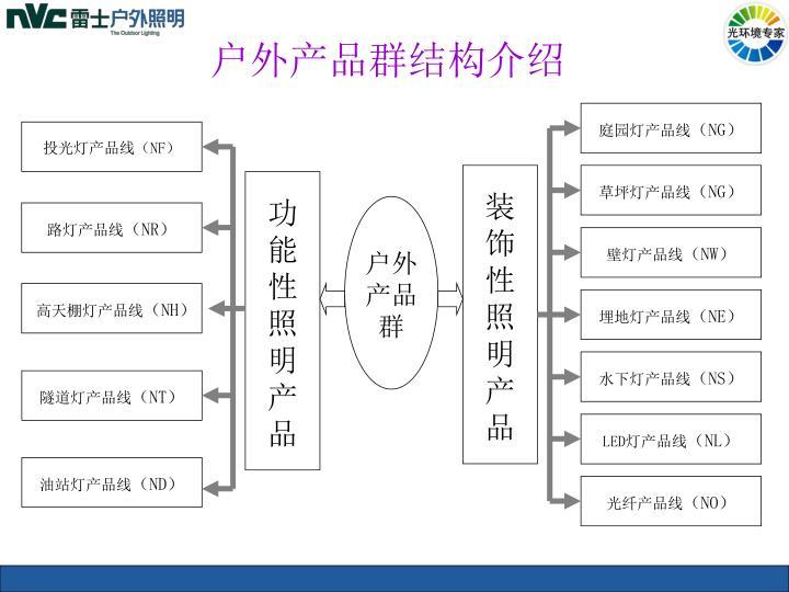 户外产品群结构介绍