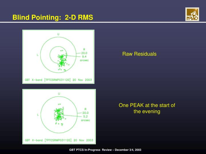 Blind Pointing:  2-D RMS