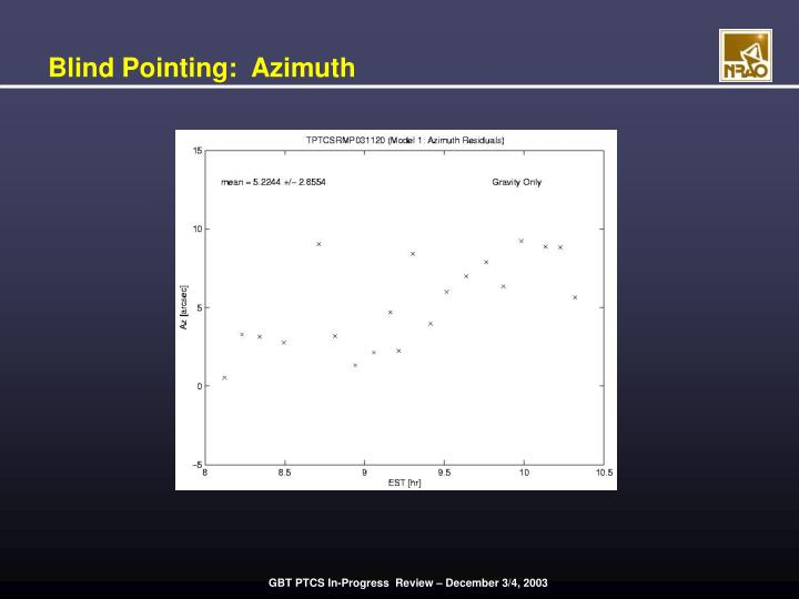 Blind Pointing:  Azimuth