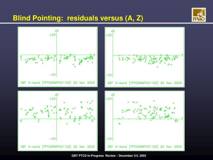 Blind Pointing:  residuals versus (A, Z)