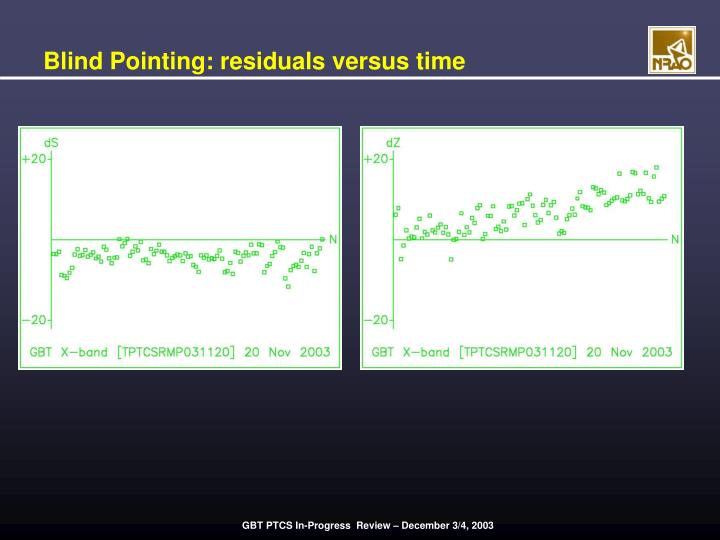 Blind Pointing: residuals versus time