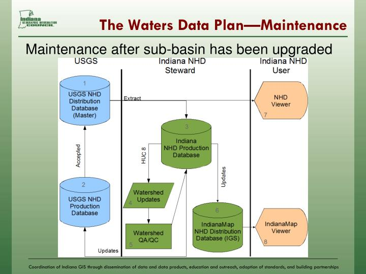 The Waters Data Plan—Maintenance