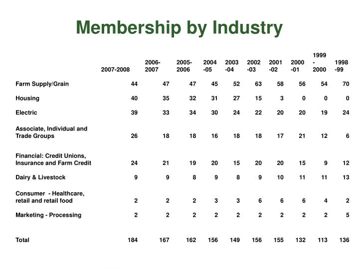 Membership by Industry