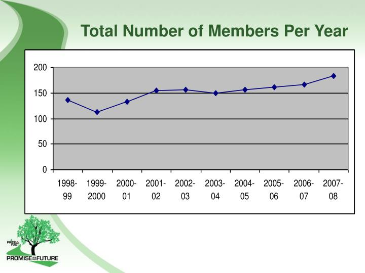 Total Number of Members Per Year