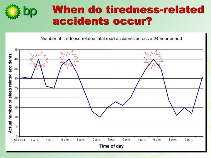 Number of tiredness-related fatal road accidents across a 24 hour period