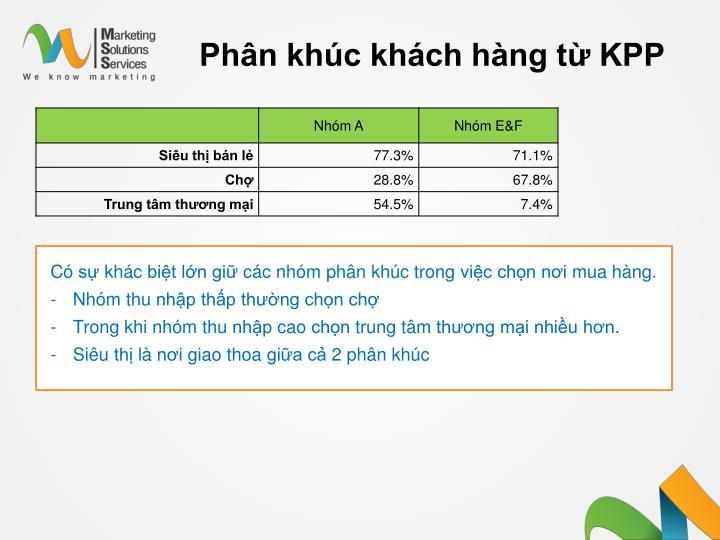 Phân khúc khách hàng từ KPP