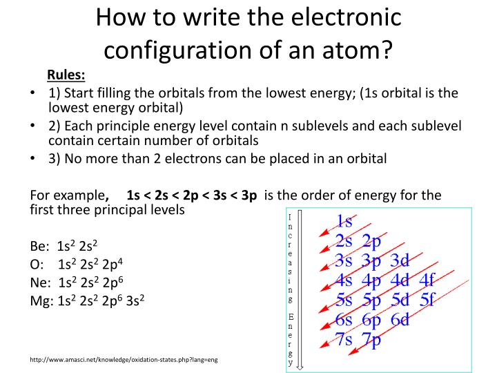 How to write the electronic configuration of an atom?