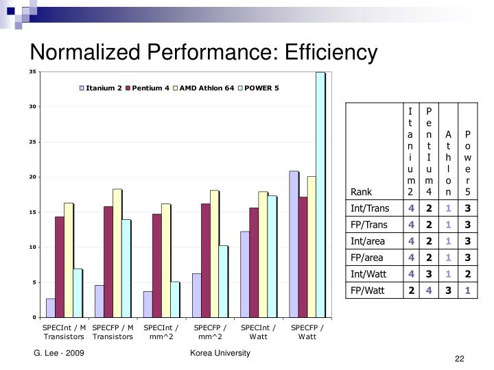 Normalized Performance: Efficiency