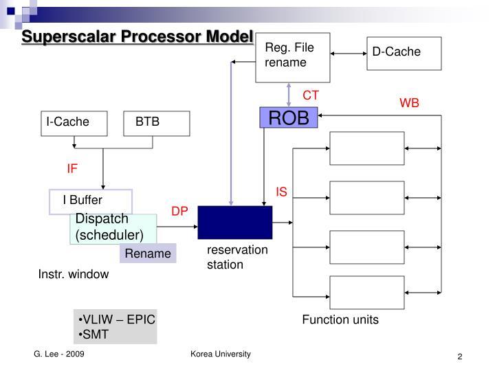 Superscalar Processor Model