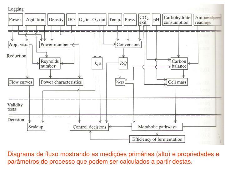 Diagrama de fluxo mostrando as medições primárias (alto) e propriedades e parâmetros do processo que podem ser calculados a partir destas.