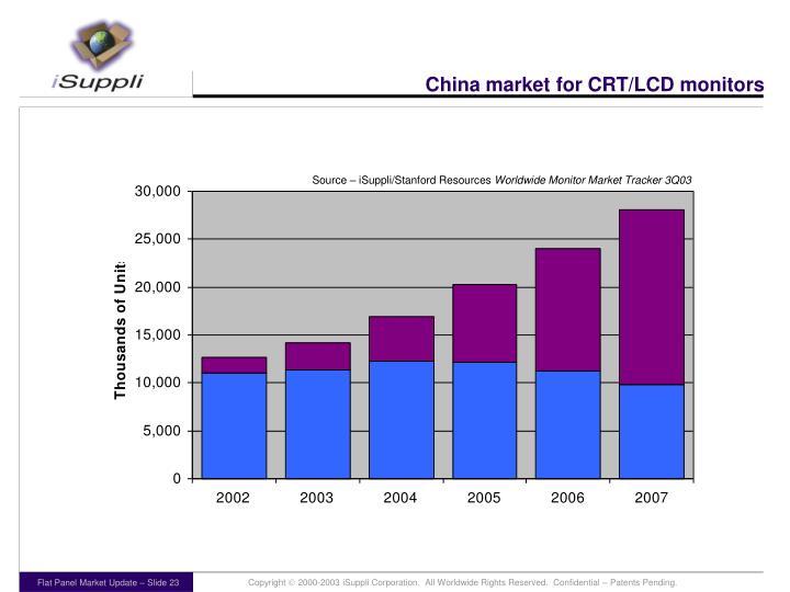 China market for CRT/LCD monitors