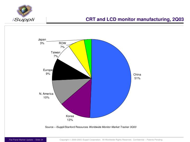 CRT and LCD monitor manufacturing, 2Q03