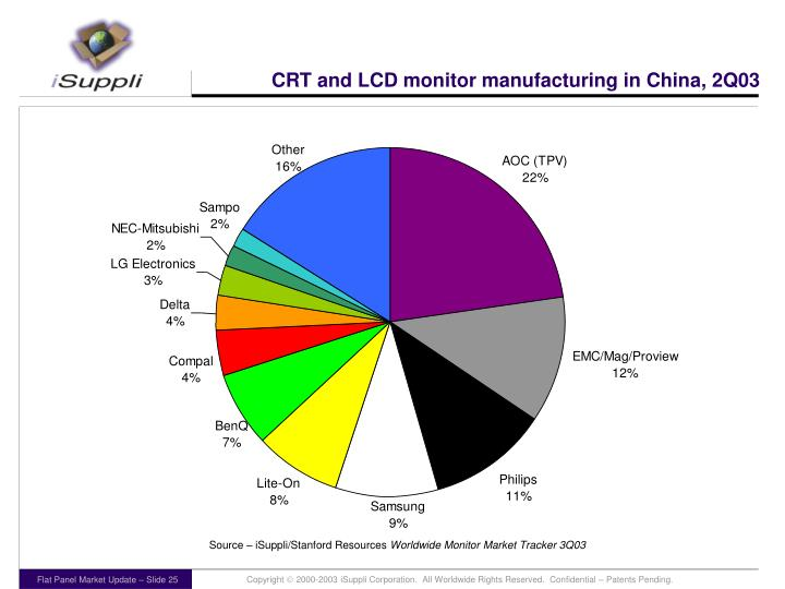CRT and LCD monitor manufacturing in China, 2Q03
