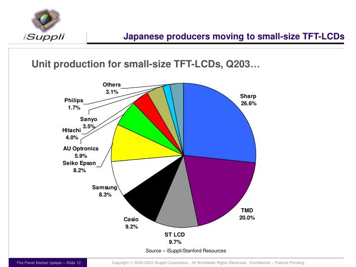 Japanese producers moving to small-size TFT-LCDs