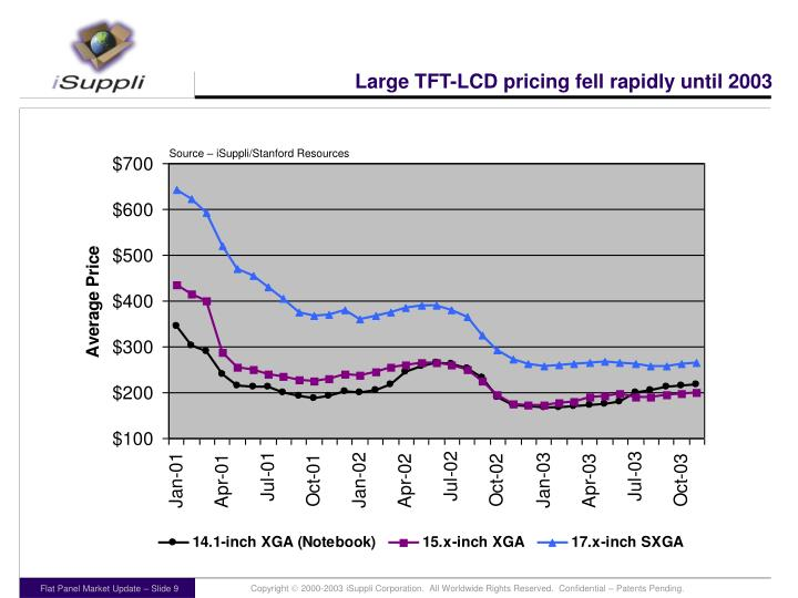 Large TFT-LCD pricing fell rapidly until 2003