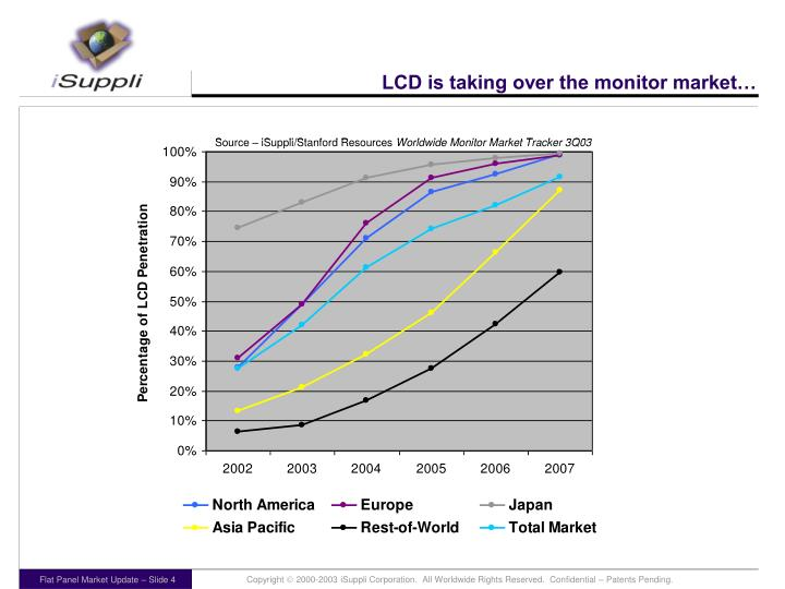 LCD is taking over the monitor market…