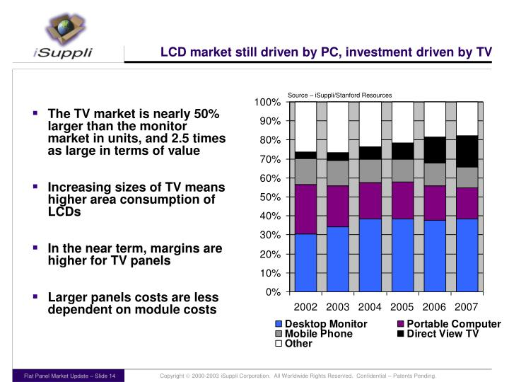 LCD market still driven by PC, investment driven by TV