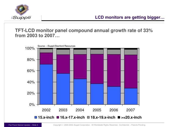 LCD monitors are getting bigger…