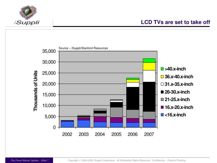 LCD TVs are set to take off