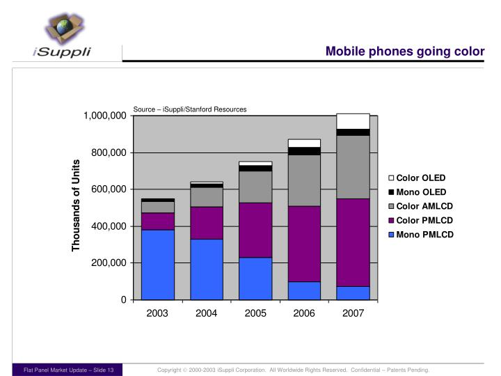 Mobile phones going color