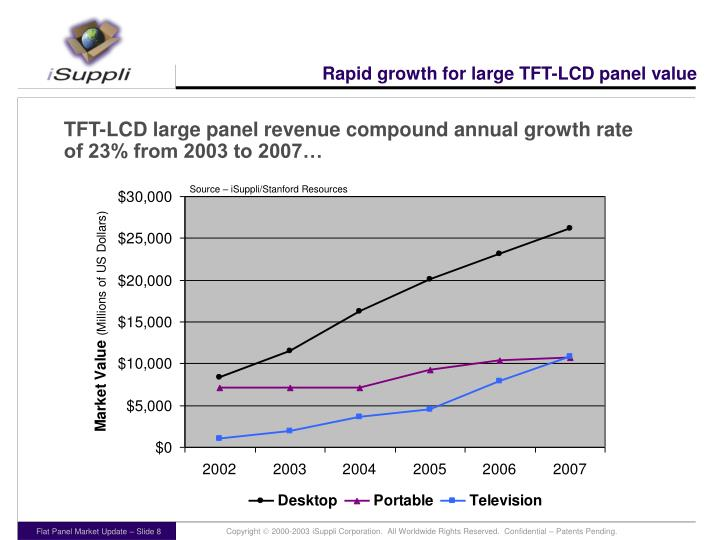 Rapid growth for large TFT-LCD panel value