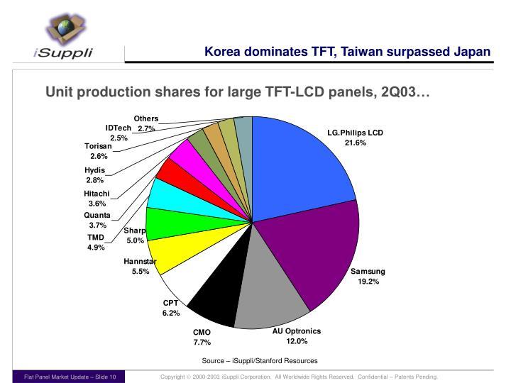 Korea dominates TFT, Taiwan surpassed Japan