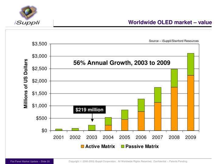 Worldwide OLED market – value