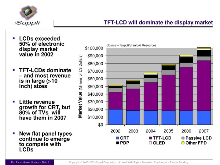 TFT-LCD will dominate the display market