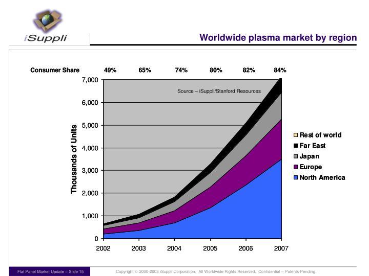 Worldwide plasma market by region