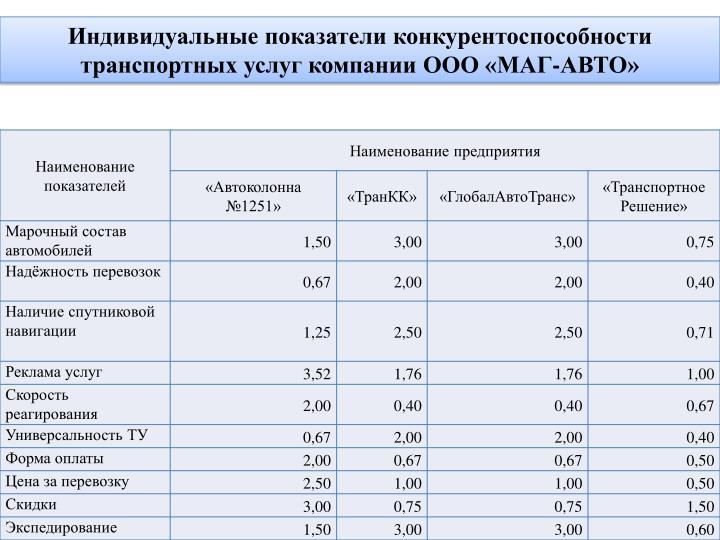 Индивидуальные показатели конкурентоспособности транспортных услуг компании ООО «МАГ-АВТО»