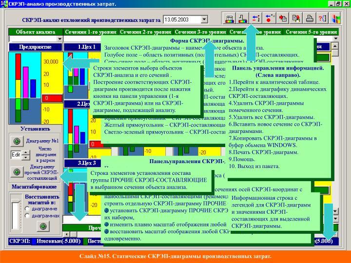 Форма СКРЭП-диаграммы.