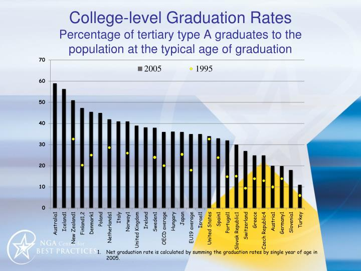 College-level Graduation Rates