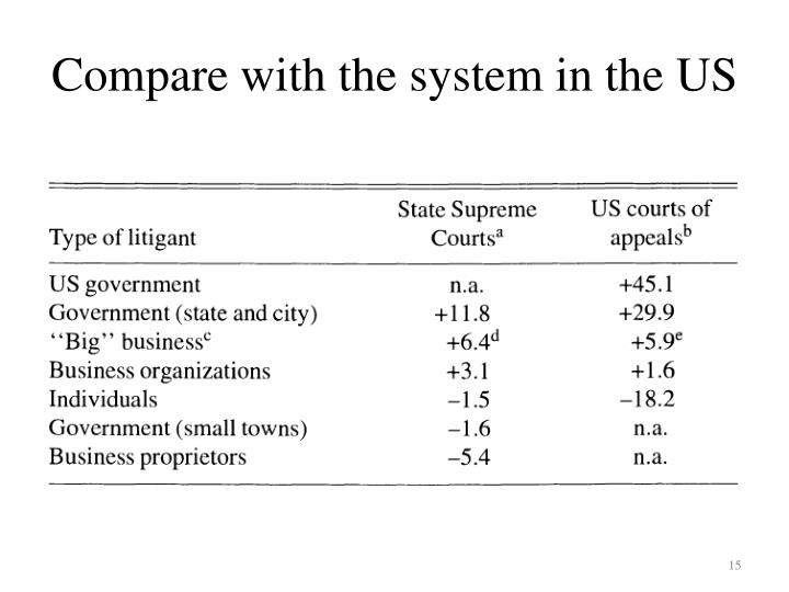 Compare with the system in the US