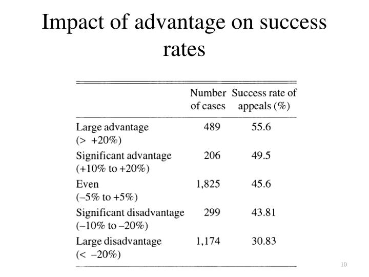 Impact of advantage on success rates