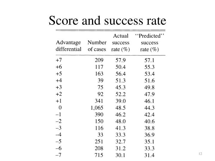 Score and success rate
