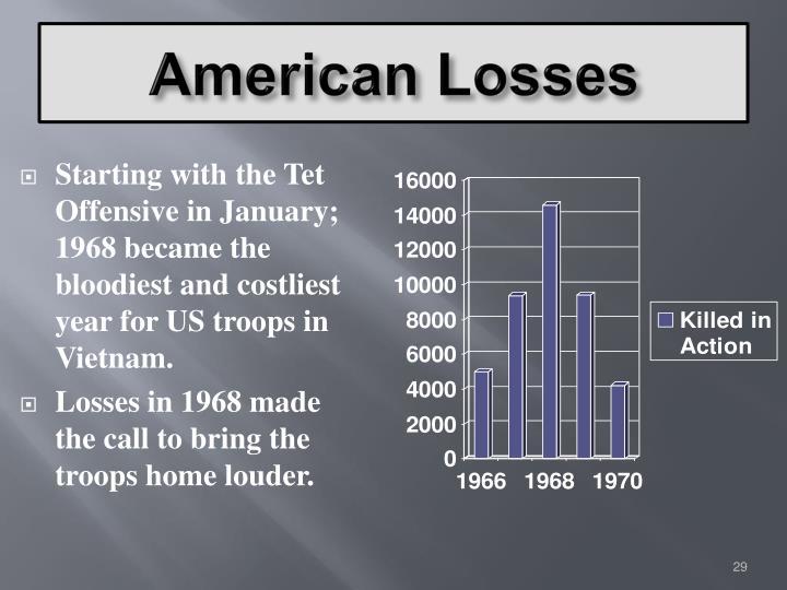 American Losses