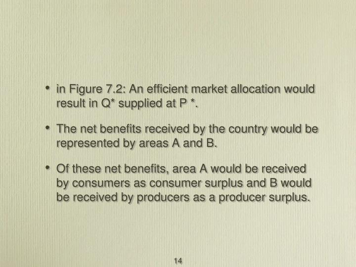 in Figure 7.2: An efficient market allocation would result in Q* supplied at P *.