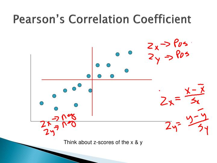 Pearson's Correlation Coefficient
