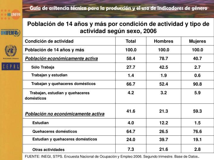 FUENTE: INEGI, STPS. Encuesta Nacional de Ocupación y Empleo 2006. Segundo trimestre. Base de Datos