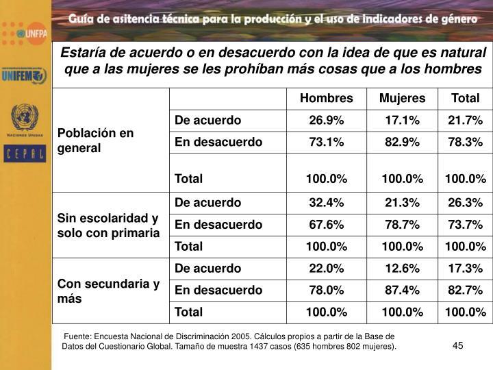 Fuente: Encuesta Nacional de Discriminación 2005. Cálculos propios a partir de la Base de