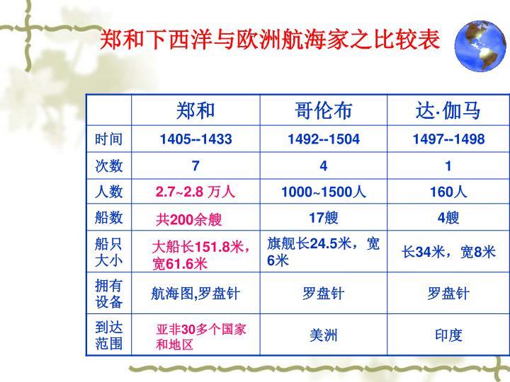郑和下西洋与欧洲航海家之比较表