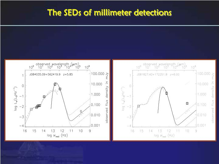 The SEDs of millimeter detections