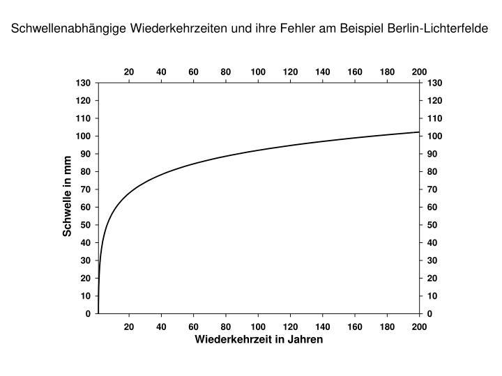 Schwellenabhängige Wiederkehrzeiten und ihre Fehler am Beispiel Berlin-Lichterfelde