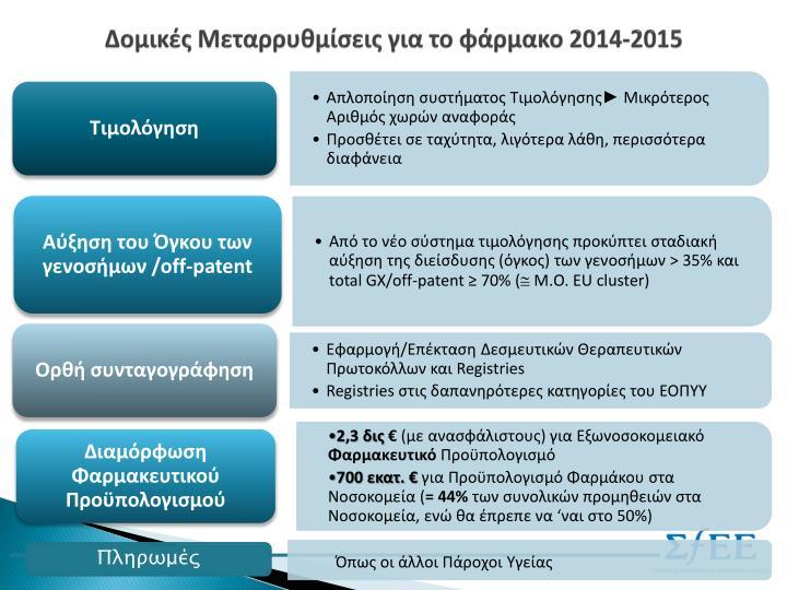 Δομικές Μεταρρυθμίσεις για το φάρμακο