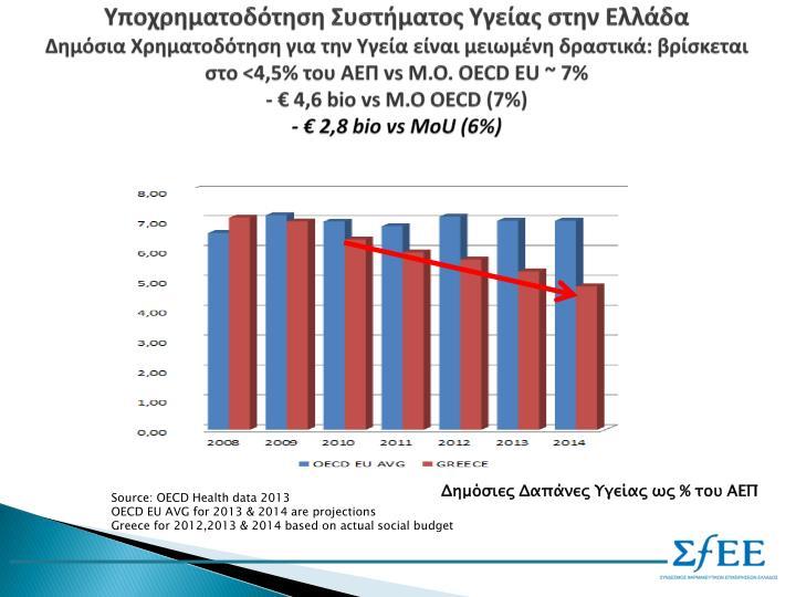 Υποχρηματοδότηση Συστήματος Υγείας στην Ελλάδα