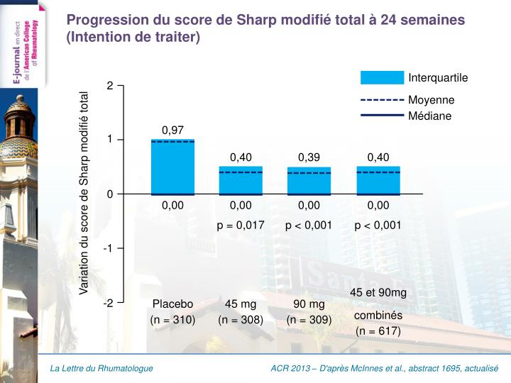 Progression du score de sharp modifi total 24 semaines intention de traiter